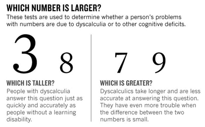 Dyscalculia Test SciTech Daily