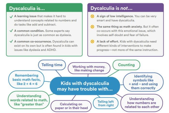 Dyscalculia Understooddotccom