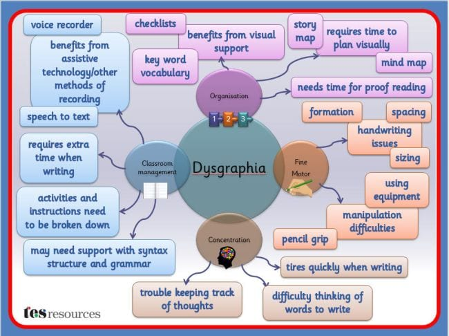 Dysgraphia tes resources
