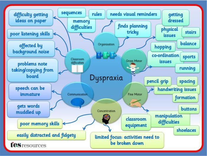 Dyspraxia TES Resources