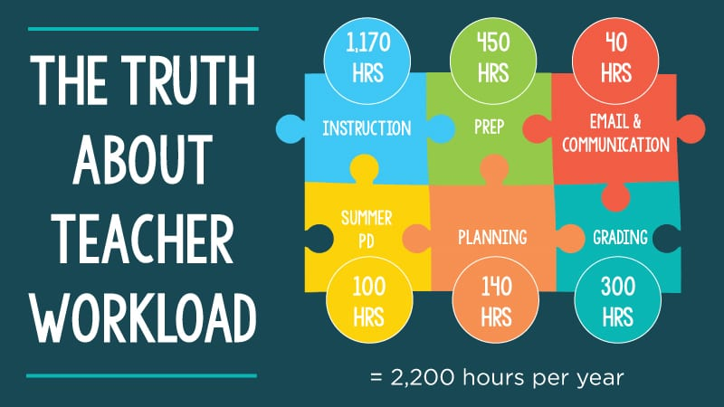 We Can Do Lots More For Students With >> The Truth About Teacher Overtime How Many Hours Teachers Actually Work
