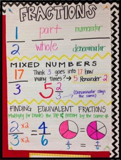 5th-grade-anchor-charts-fractions