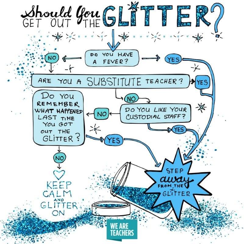 Glitter Flow Chart: WeAreTeachers