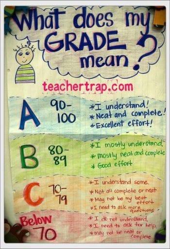 Grade-Anchor-Chart