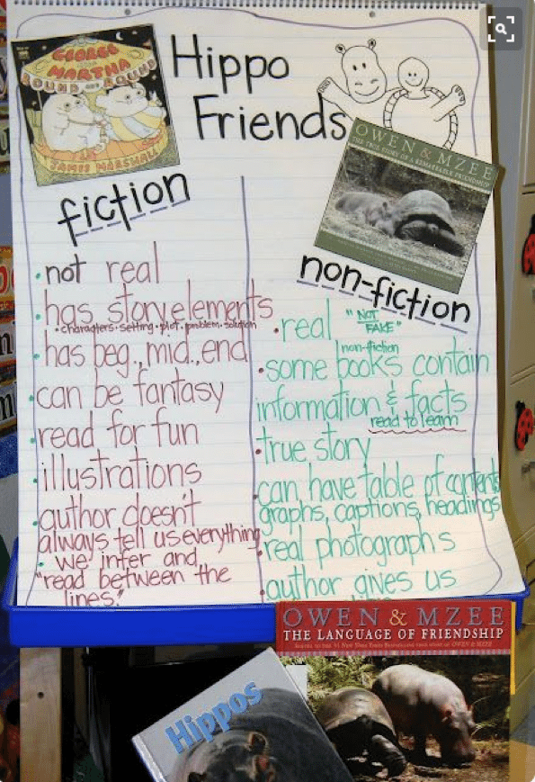 14 Tips For Pairing Fiction With Nonfiction In Grades K5