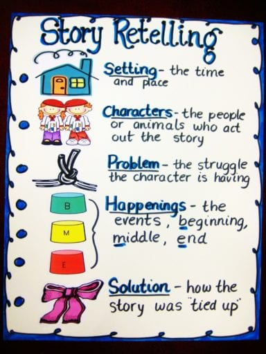 Awesome 22 Awesome First Grade Anchor Charts That We Cant Wait To Download Free Architecture Designs Itiscsunscenecom