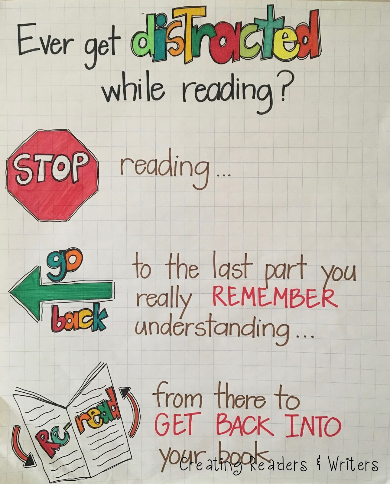 Ever get distracted while reading? anchor chart (Anchor Charts for Reading)