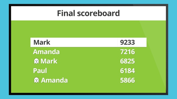 Screenshot of Kahoot game results, showing some players marked with a ghost icon (Kahoot! Ideas)