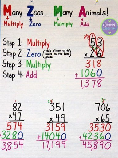 Multiplying Anchor Chart