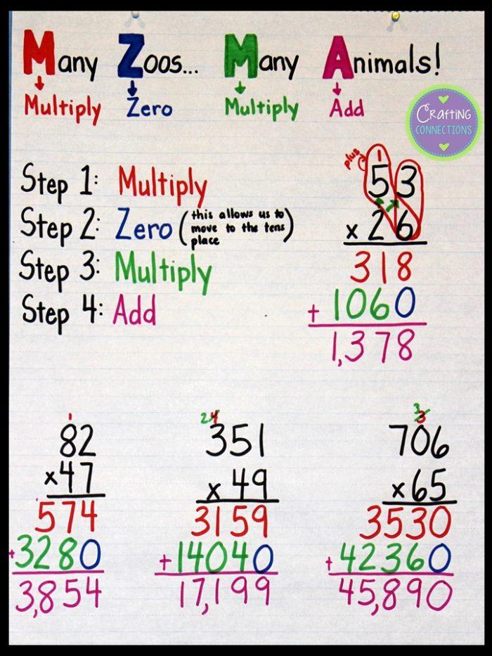12 of Our Favorite Multiplication Anchor Charts - WeAreTeachers