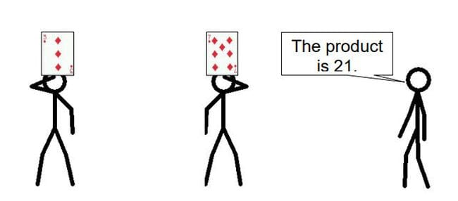 """2 stick figures holding cards up to their foreheads, with a third saying """"The product is 21."""" (Math Card Games)"""