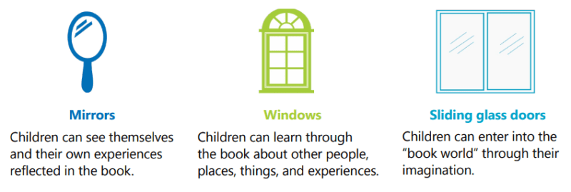 Graphic explaining mirrors, windows, and sliding doors