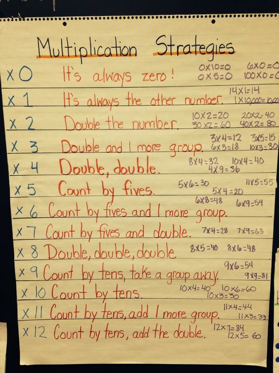 Multiplication Strategies - Multiplication Anchor Charts
