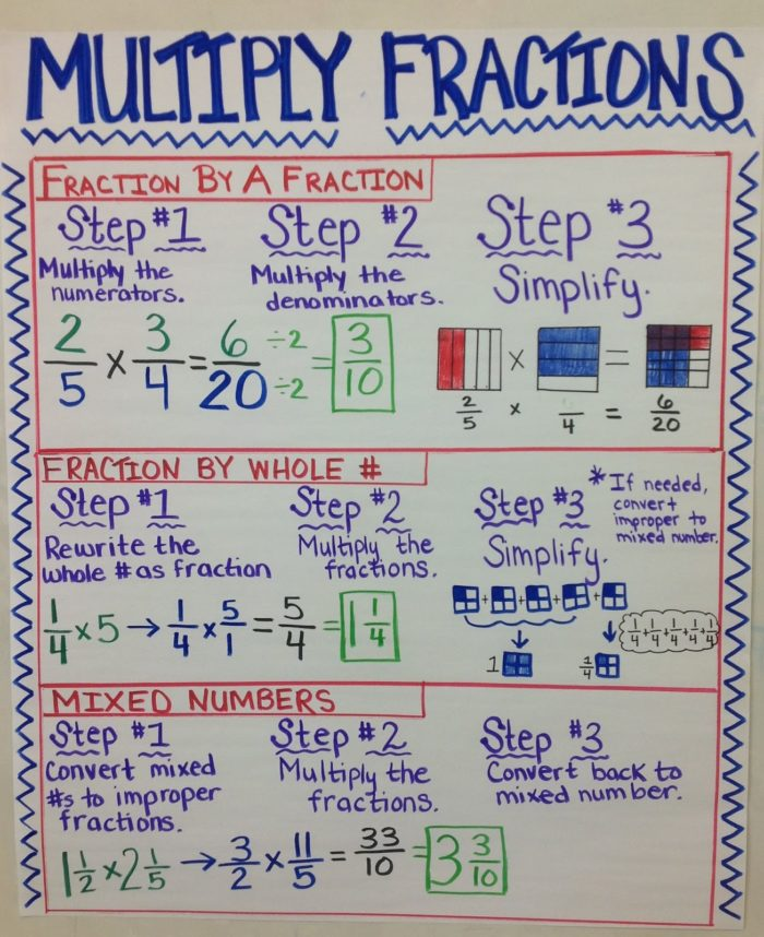 Multiplying Fractions - Multiplication Anchor Charts