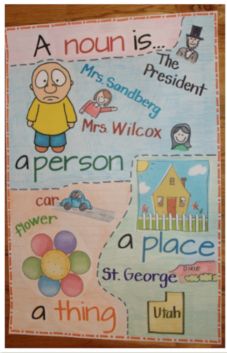 22 Awesome First Grade Anchor Charts That We Can't Wait to