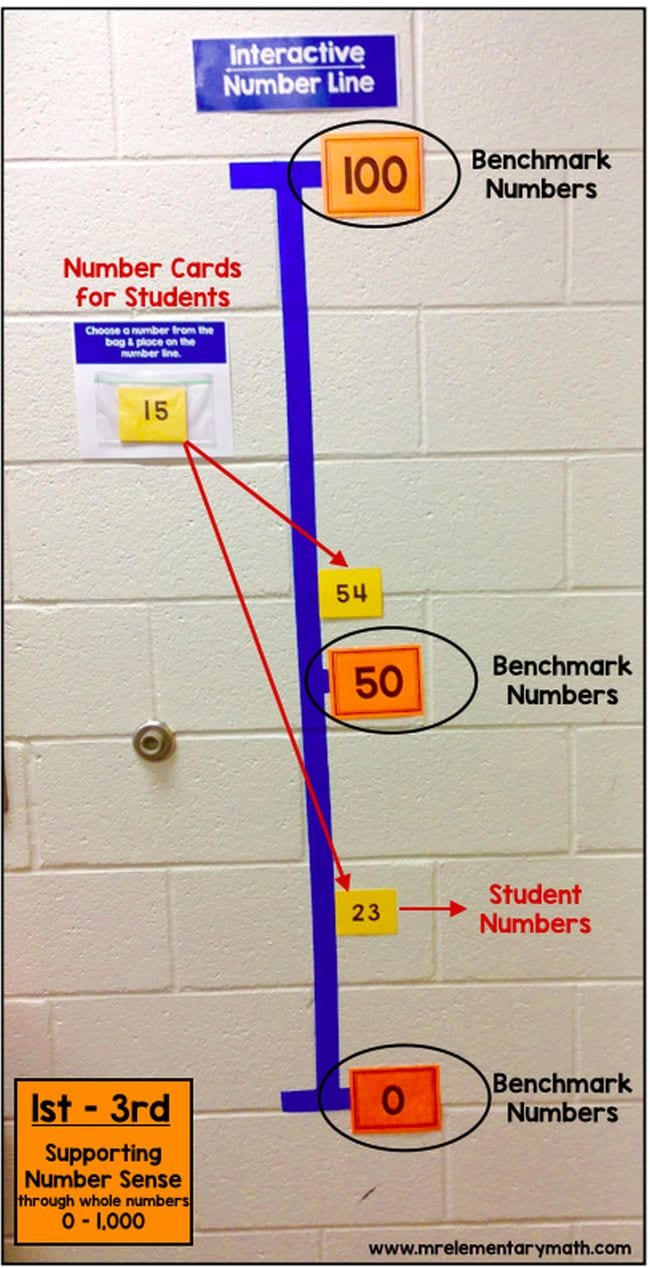 Number Line Activities Mr Elementary Math