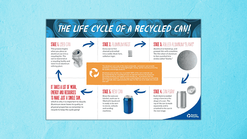 The Life Cycle of a Recycled CAN