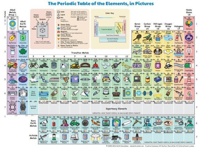 Periodic Table Activities wlonk