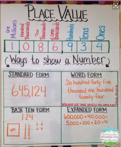 Were In Love With These 23 Fantastic 2nd Grade Anchor Charts