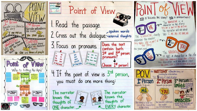 Collage of Point of View Anchor Charts