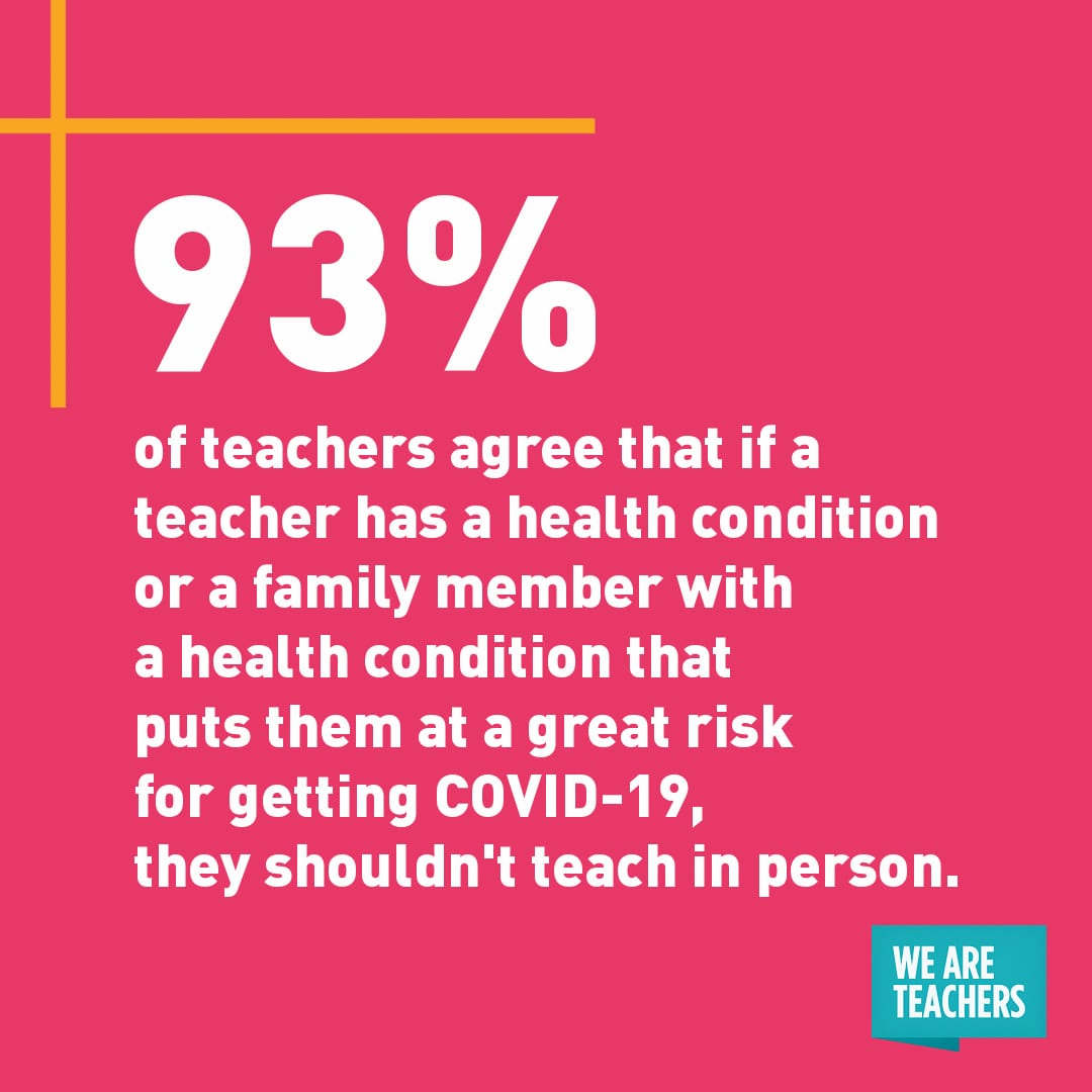 """93% of teachers agree that if a teacher has a health condition or a family member with a health condition that puts them at a great risk for getting COVID-19, they shouldn't teach in person."" white quote on pink background."