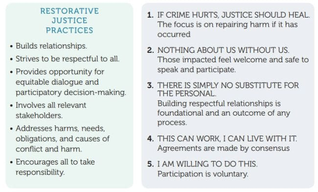 Restorative Justice in Schools OUSD Guide