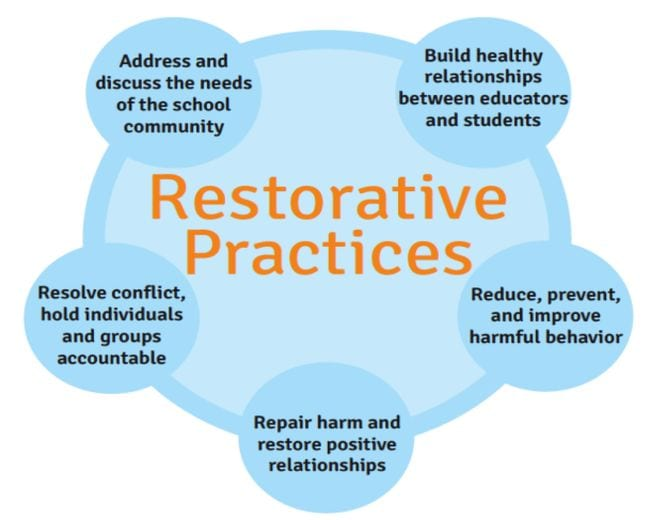 Restorative Justice in Schools Orange County Dept Ed