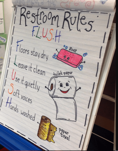 22 Kindergarten Anchor Charts You'll Want to Recreate