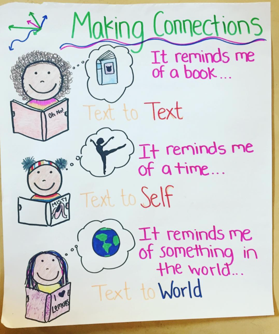 Making Connections when you read anchor chart