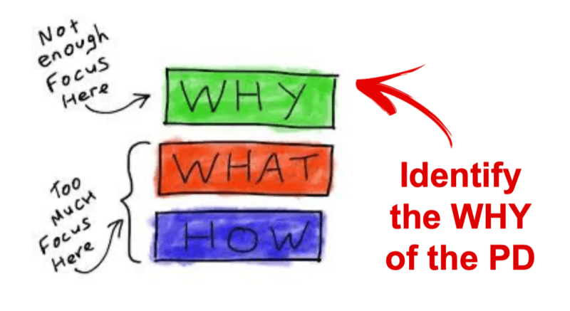 "Graphic showing ""what"" ""why"" ""how"""