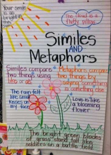 The Best 3rd Grade Anchor Charts For Your Classroom