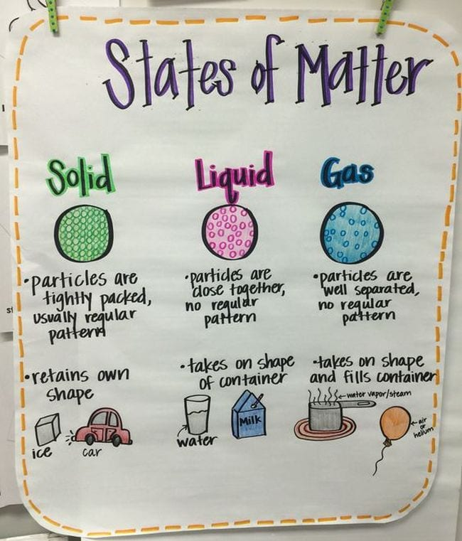 States of Matter Activities Terra Palmer Pinterest