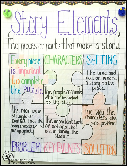 Story elements anchor chart with puzzle pieces that make up a story (Anchor Charts for Reading)
