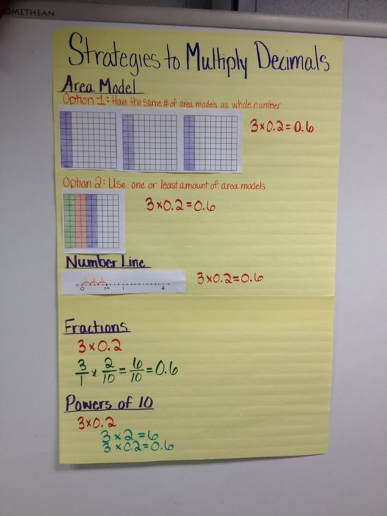 Strategies to Multiply Decimals - Multiplication Anchor Charts