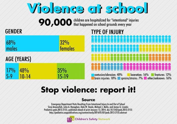 Student Violence