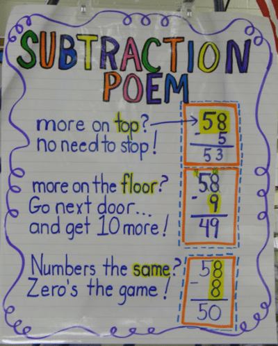 Stupendous 22 Awesome First Grade Anchor Charts That We Cant Wait To Download Free Architecture Designs Itiscsunscenecom