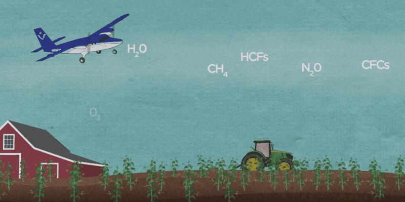 An airplane flying through the elements H2O, CH4, HCF5, N2O, CFC5.