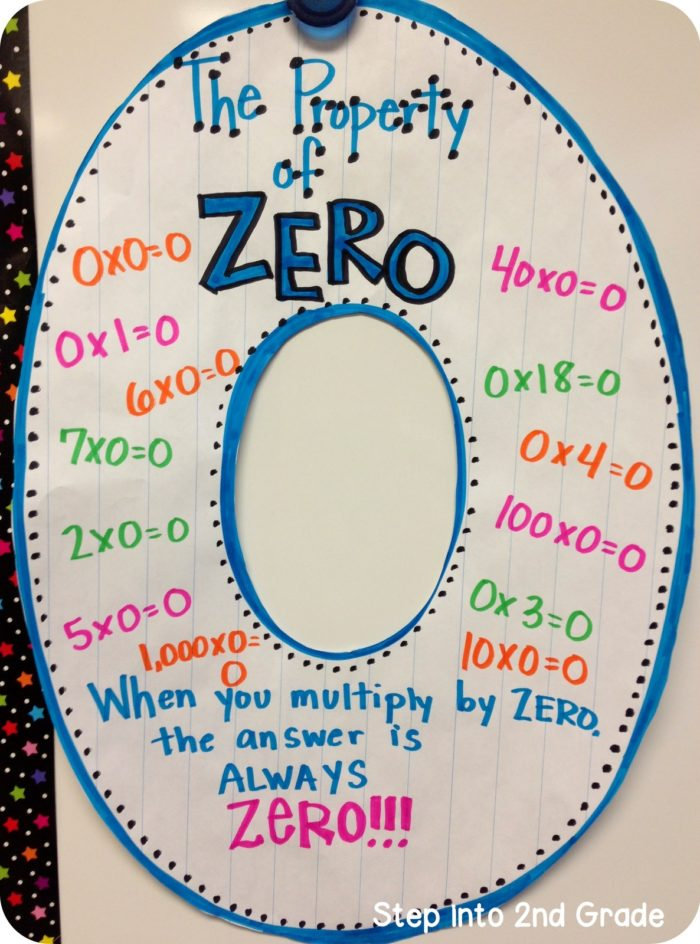 The Property of Zero - Multiplication Anchor Charts