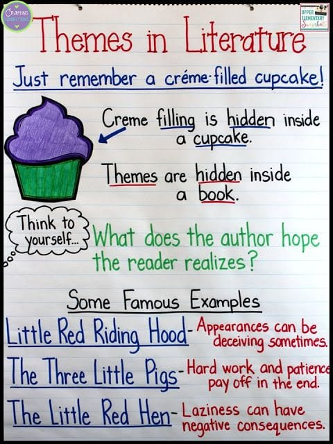 Classroom Theme Ideas Second Grade ~ Anchor charts for reading elementary school