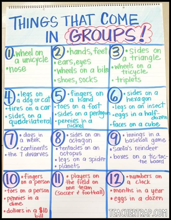 Things That Come in Groups - Multiplication Anchor Charts