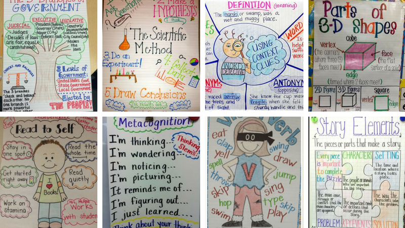 Anchor Charts 101: Why and How to Use Them, Plus 100s of Ideas