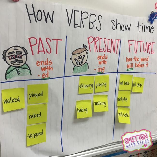 How Verb Show Time anchor chart with sticky notes sorted into past, present, and future