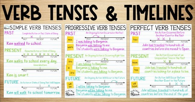 Verb Tenses & Timelines anchor charts for simple verb tenses, progressive verb tenses, and perfect verb tenses