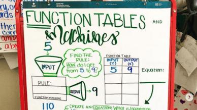Ways to Promote Algebraic Thinking