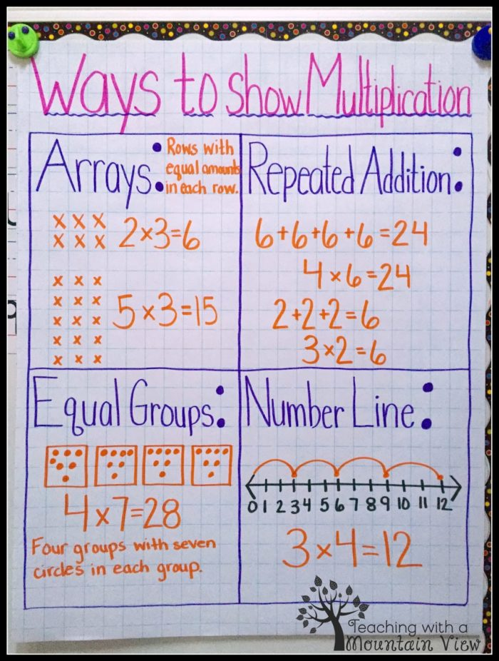 Ways to Show Multiplication - Multiplication Anchor Charts
