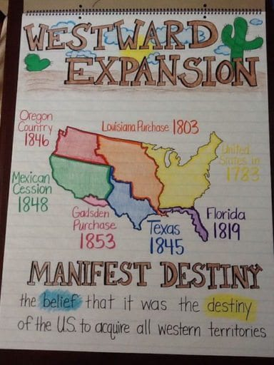Westward Expansion Anchor Chart