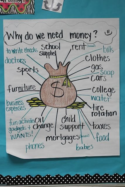 The Anchor Chart Looks Simple At First Glance But It S Such An Important Concept To Cover When Talking About Financial Literacy With Your Students