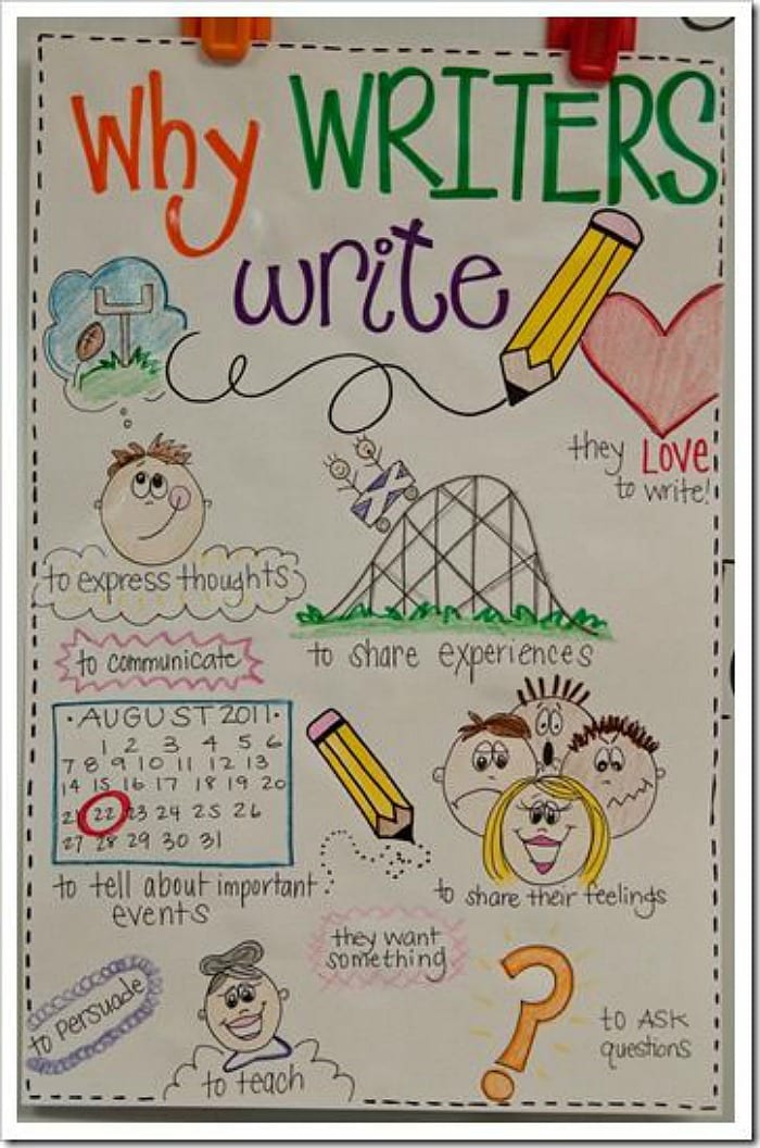 Anchor chart called Why Writers Write with illustrations