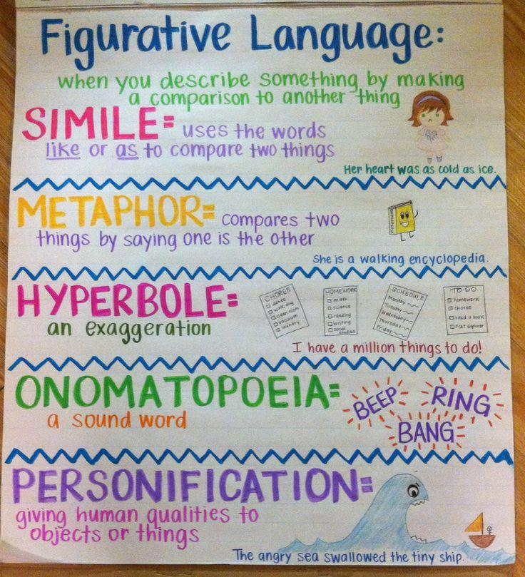 12 Types Of Figurative Language