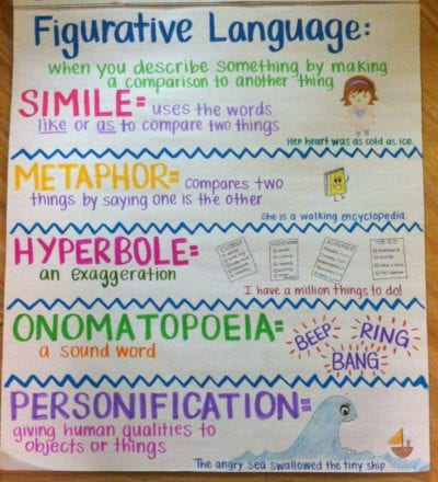 Figurative Language anchor chart defining simile, metaphor, hyperbole, onomatopoeia, and personification